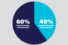 A chart comparing the percentage of paid and unpaid internships at Westminster College.
