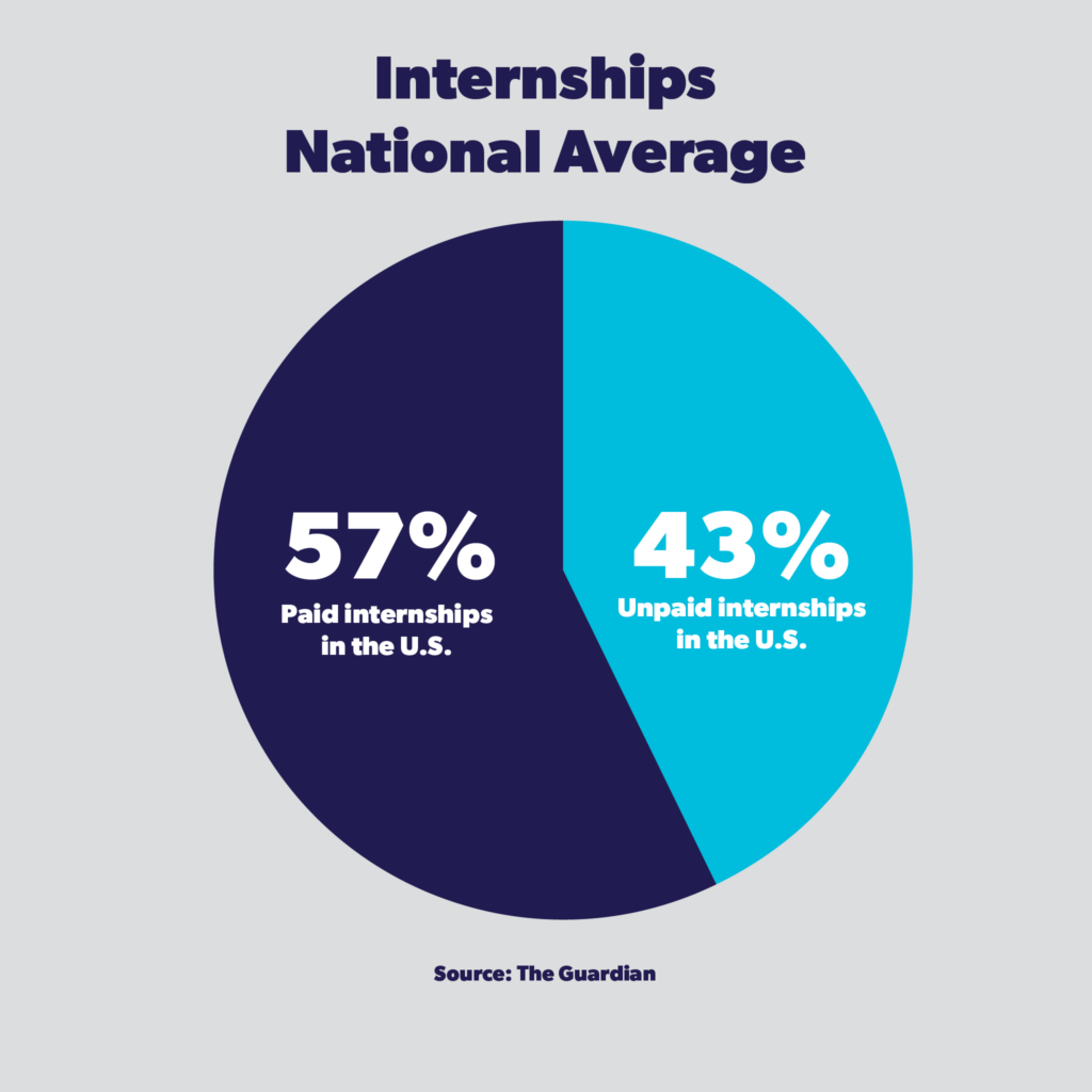 A chart comparing paid and unpaid internships nationally.